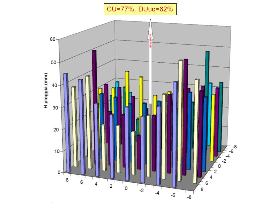 CU=77%; DUuq=62%