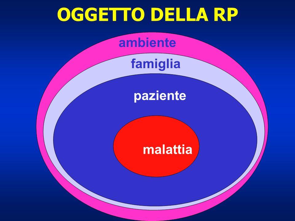 OGGETTO DELLA RP ambiente famiglia paziente malattia