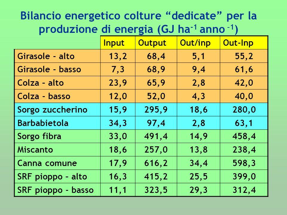Bilancio energetico colture dedicate per la produzione di energia (GJ ha-1 anno –1)