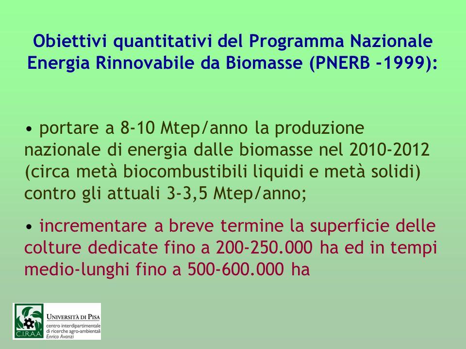 Obiettivi quantitativi del Programma Nazionale Energia Rinnovabile da Biomasse (PNERB -1999):