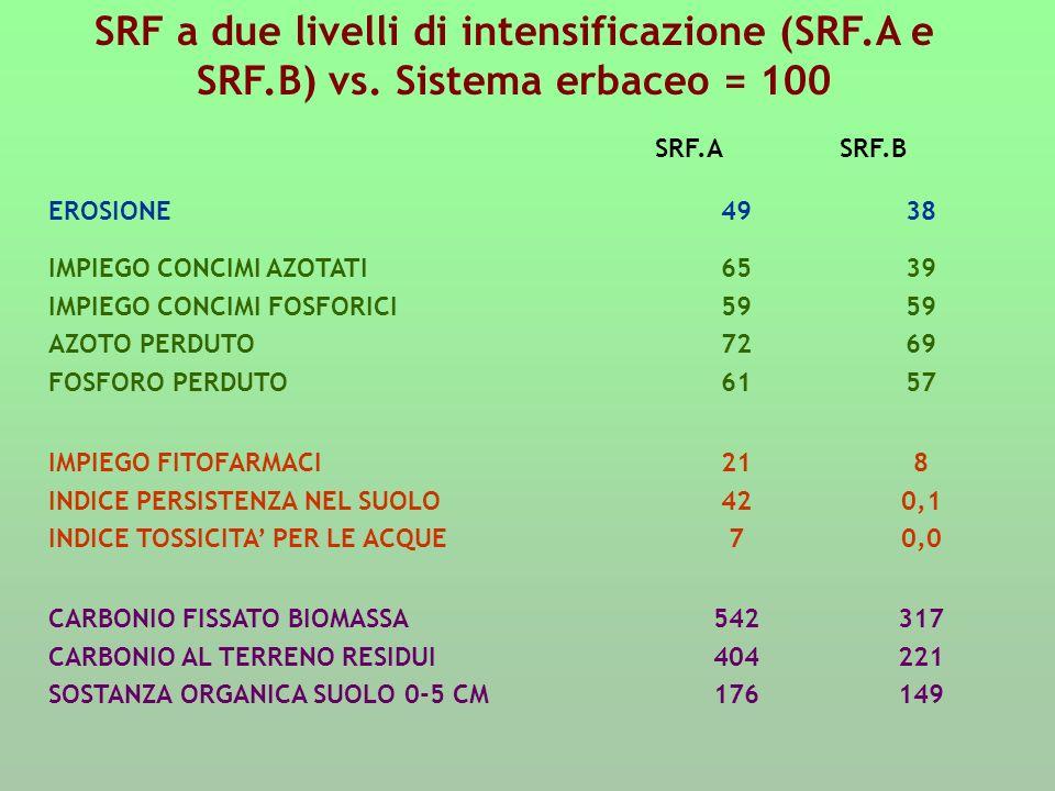 SRF a due livelli di intensificazione (SRF. A e SRF. B) vs