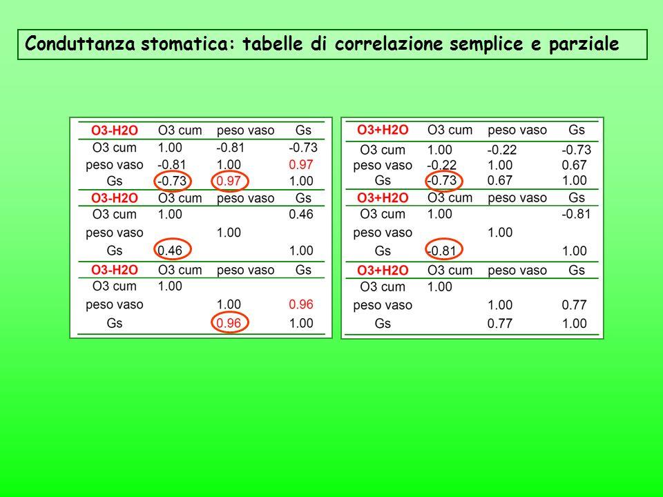 Conduttanza stomatica: tabelle di correlazione semplice e parziale