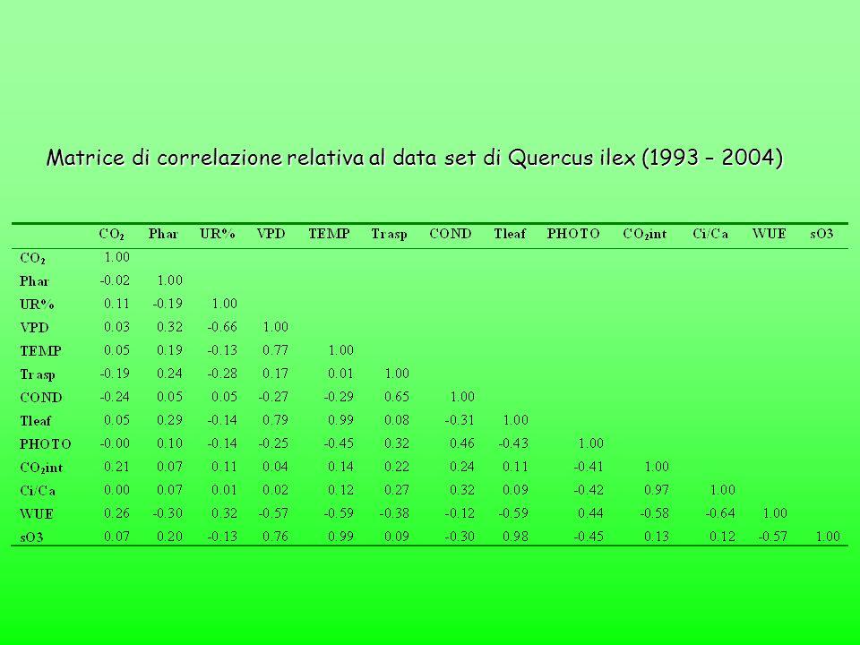 Matrice di correlazione relativa al data set di Quercus ilex (1993 – 2004)
