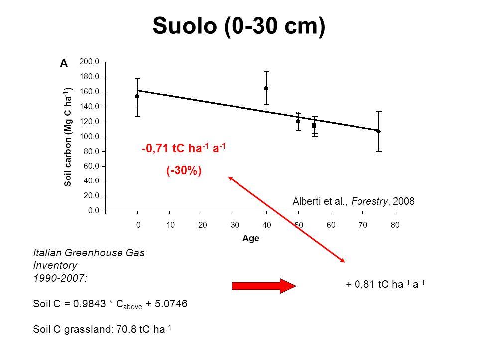 Suolo (0-30 cm) 0,71 tC ha-1 a-1 (-30%)
