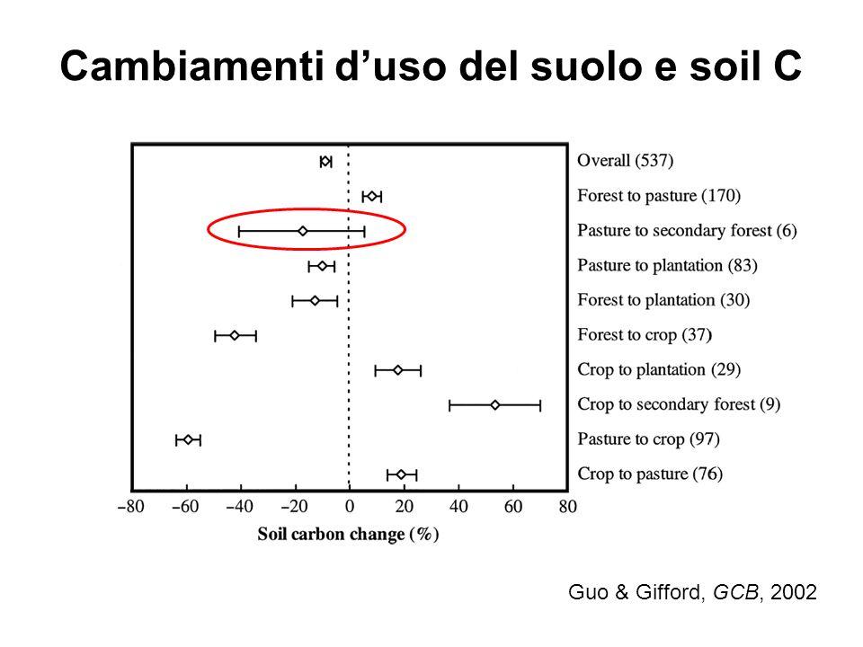 Cambiamenti d'uso del suolo e soil C