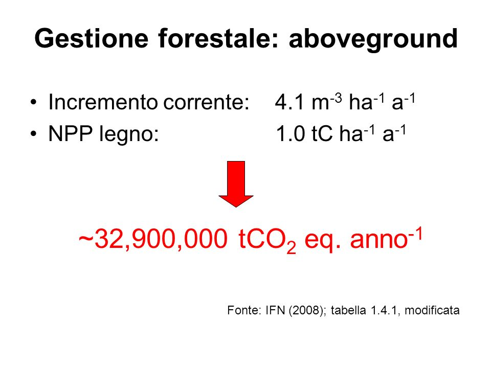 Gestione forestale: aboveground