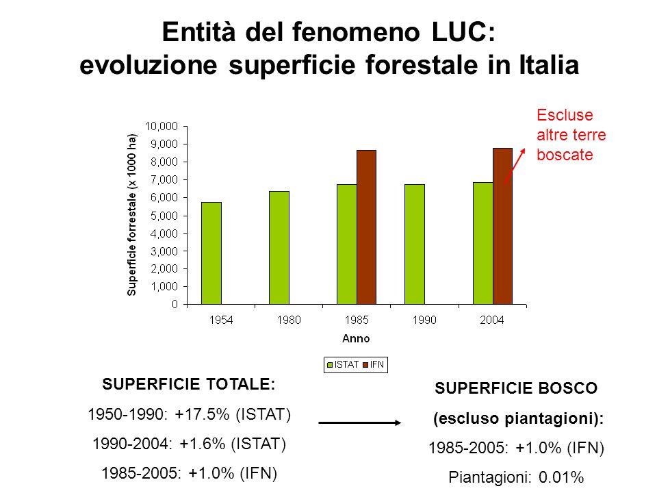 Entità del fenomeno LUC: evoluzione superficie forestale in Italia