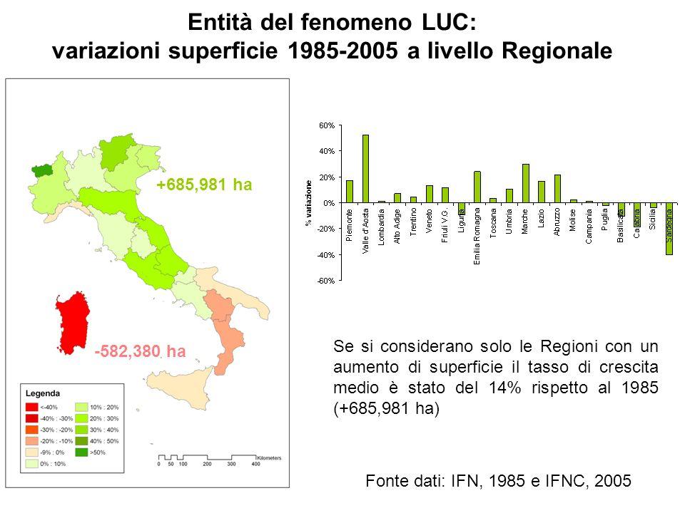 Entità del fenomeno LUC: variazioni superficie 1985-2005 a livello Regionale