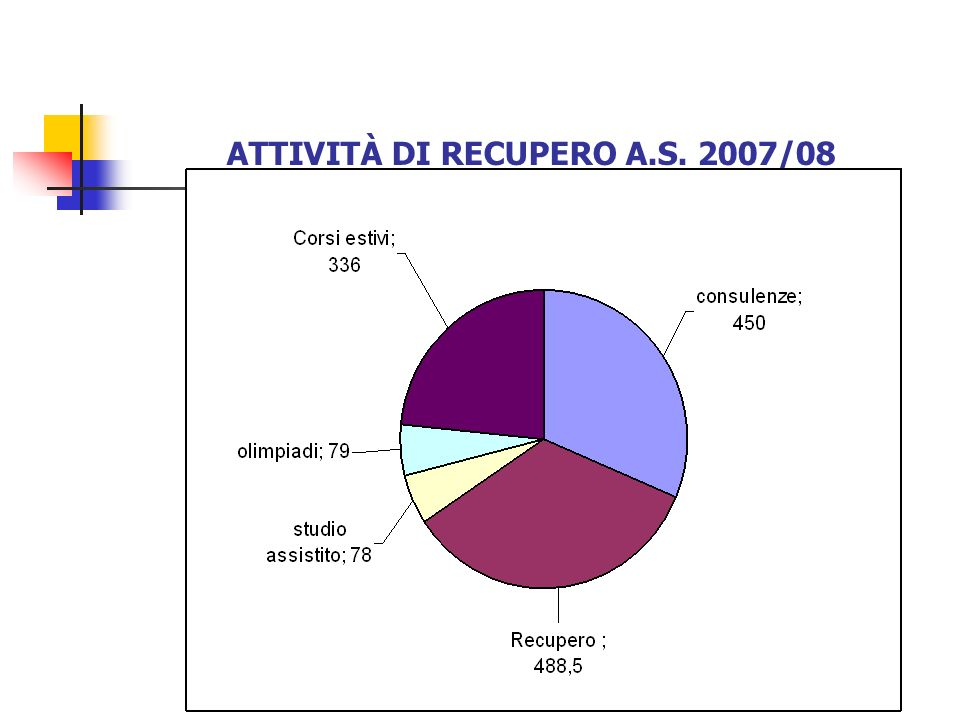 ATTIVITÀ DI RECUPERO A.S. 2007/08