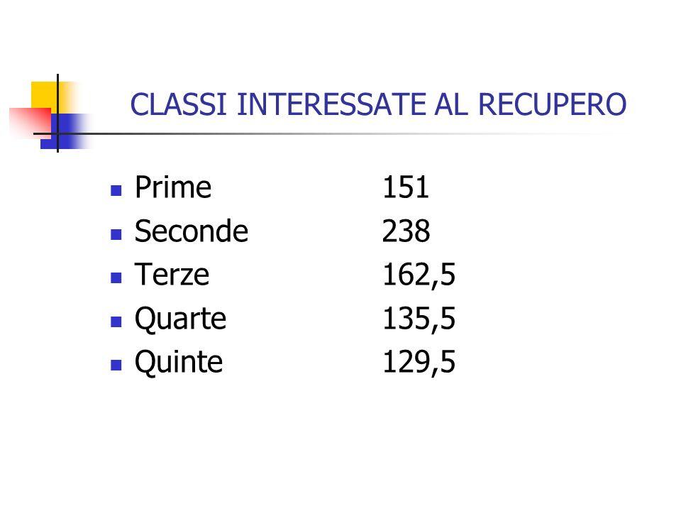 CLASSI INTERESSATE AL RECUPERO