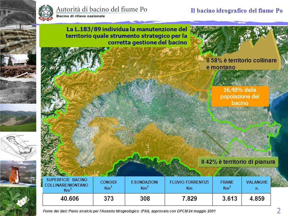 16,48% della popolazione del bacino