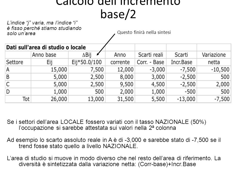 Calcolo dell'incremento base/2
