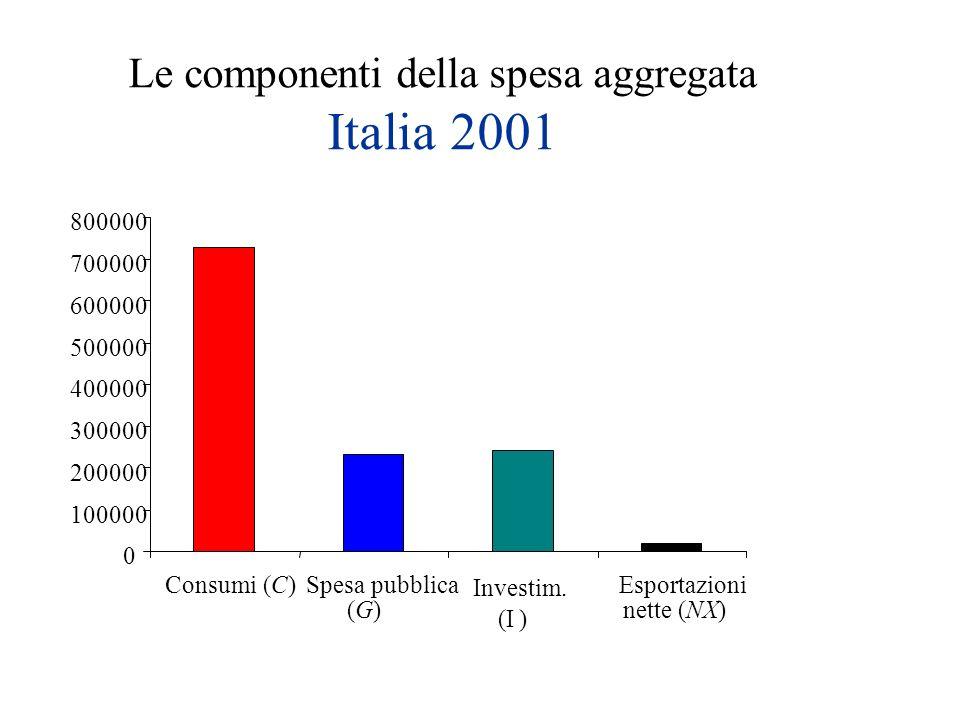 Le componenti della spesa aggregata Italia 2001