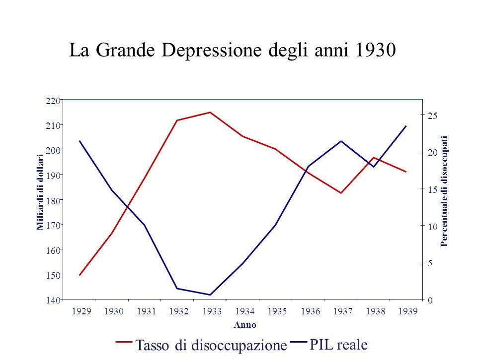 La Grande Depressione degli anni 1930