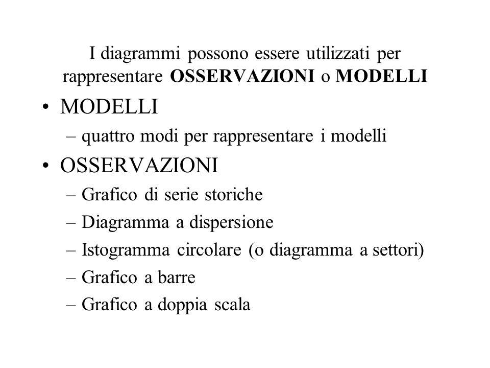 I diagrammi possono essere utilizzati per rappresentare OSSERVAZIONI o MODELLI