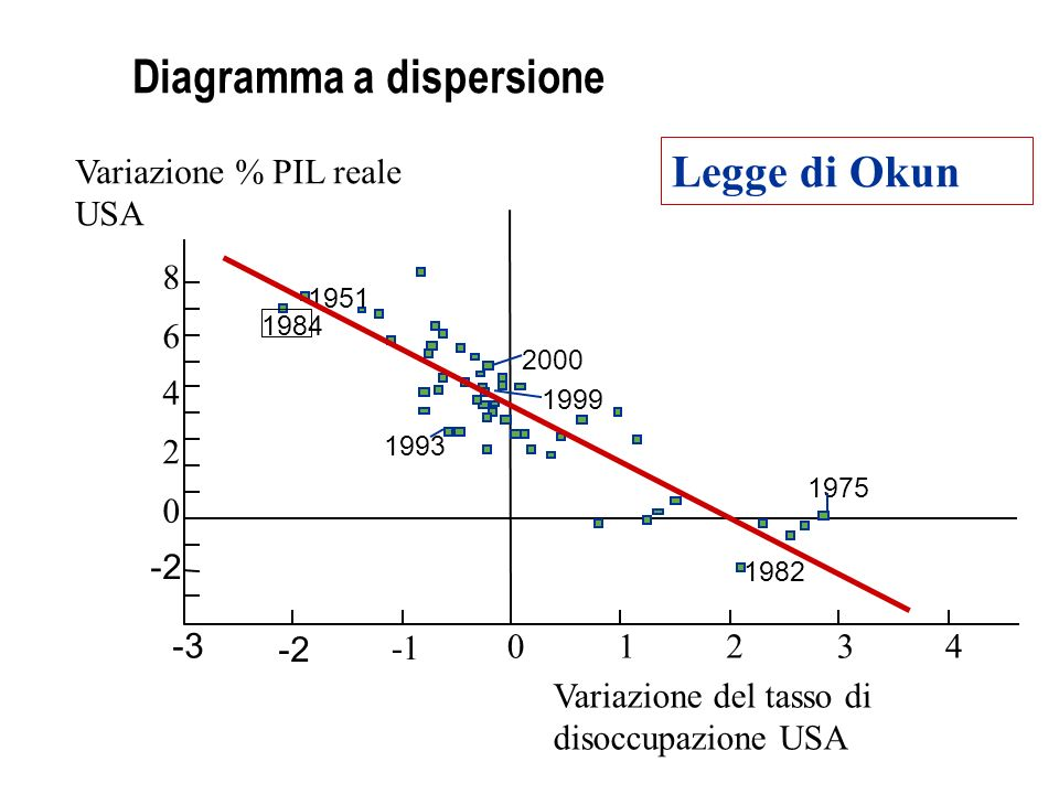 Diagramma a dispersione