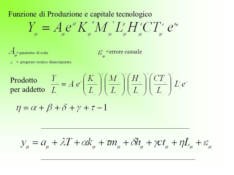 Funzione di Produzione e capitale tecnologico
