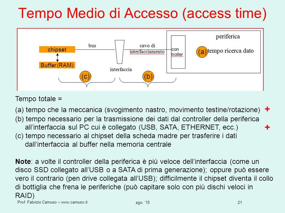 Tempo Medio di Accesso (access time)