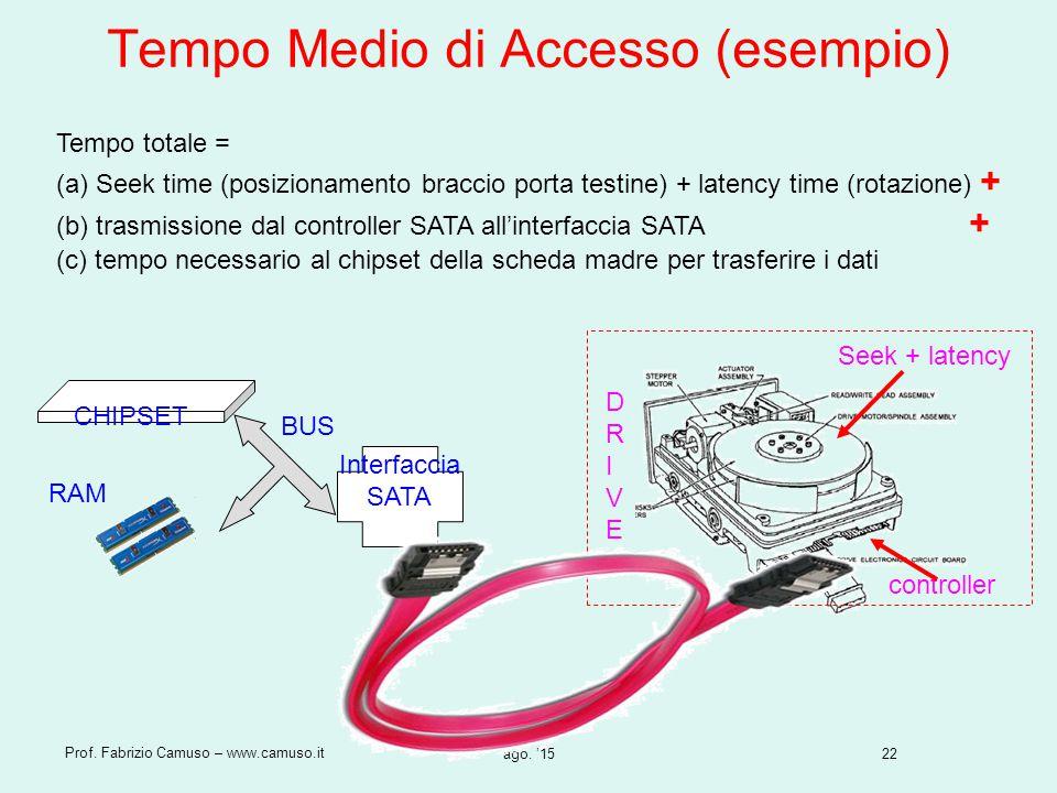 Tempo Medio di Accesso (esempio)