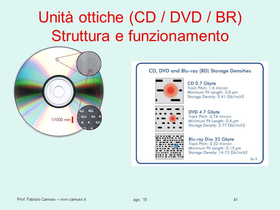Unità ottiche (CD / DVD / BR) Struttura e funzionamento
