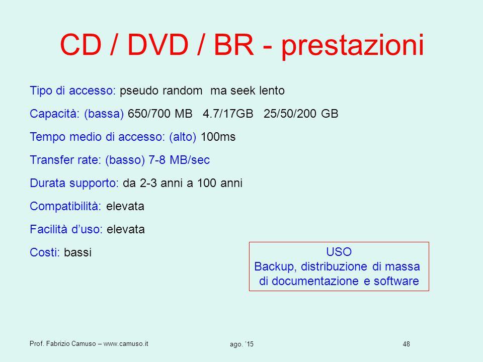 CD / DVD / BR - prestazioni
