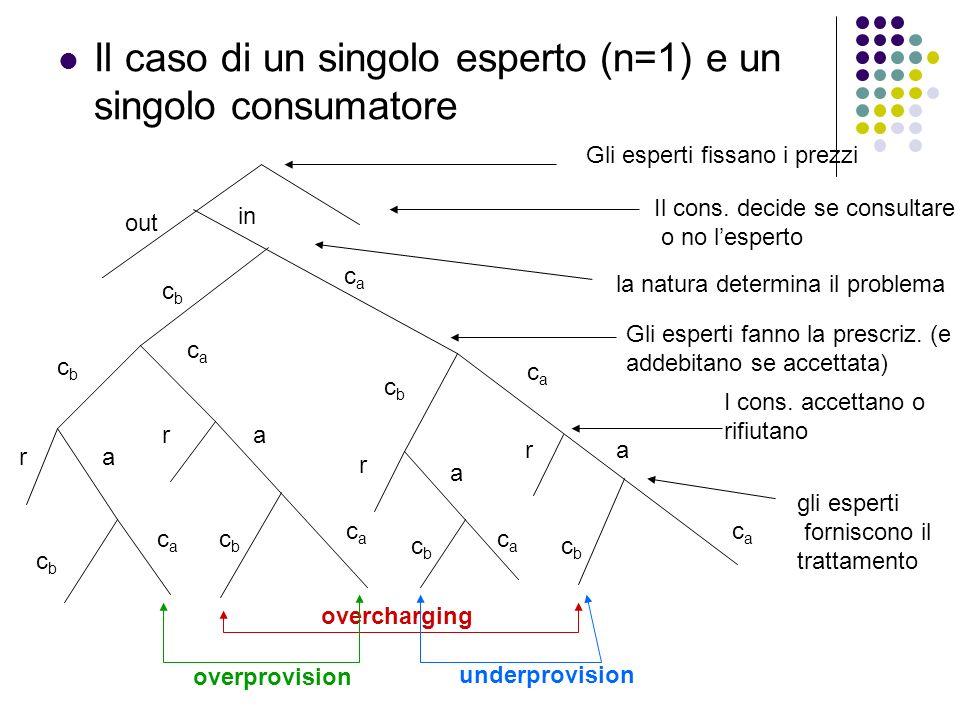 Il caso di un singolo esperto (n=1) e un singolo consumatore
