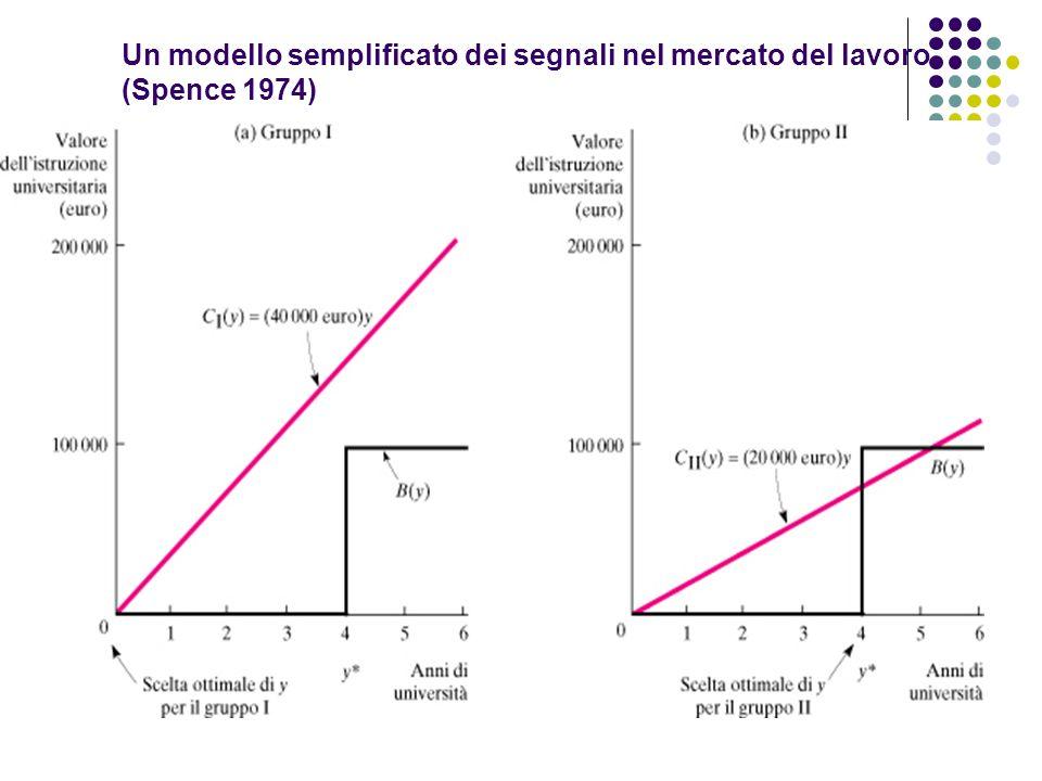 Un modello semplificato dei segnali nel mercato del lavoro (Spence 1974)