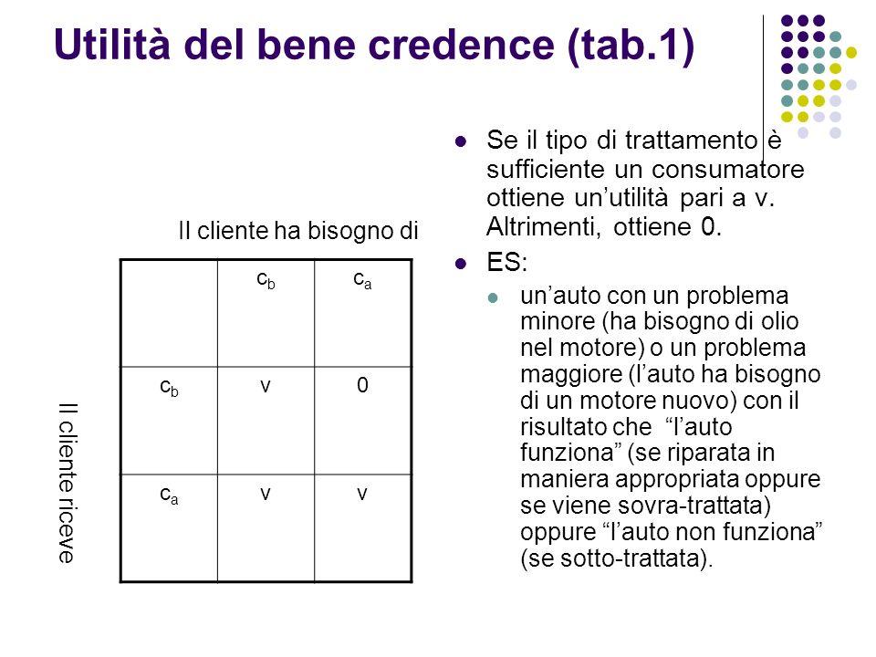 Utilità del bene credence (tab.1)