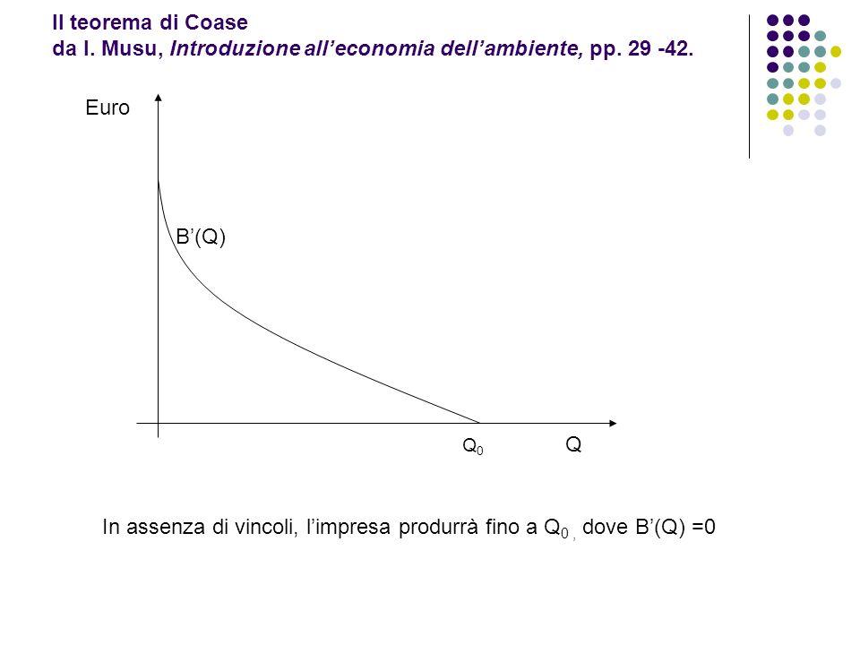 In assenza di vincoli, l'impresa produrrà fino a Q0 , dove B'(Q) =0