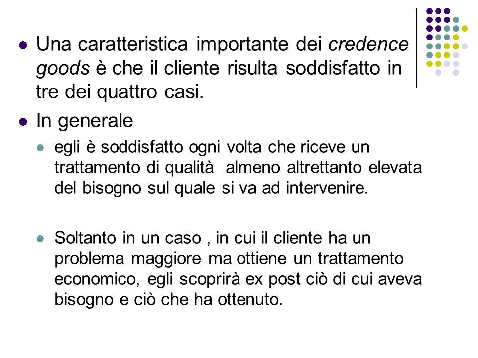 Una caratteristica importante dei credence goods è che il cliente risulta soddisfatto in tre dei quattro casi.