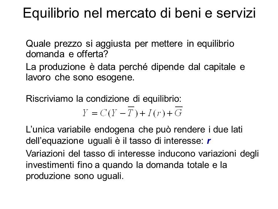 Equilibrio nel mercato di beni e servizi