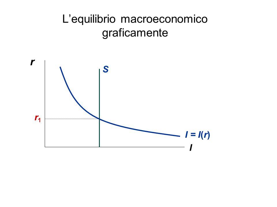 L'equilibrio macroeconomico graficamente