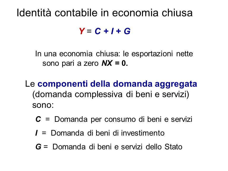 Identità contabile in economia chiusa