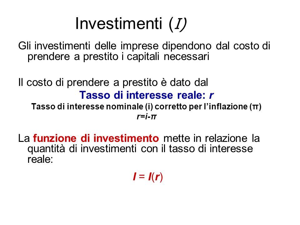 Investimenti (I) Gli investimenti delle imprese dipendono dal costo di prendere a prestito i capitali necessari.