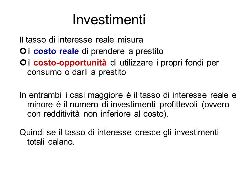 Investimenti il costo reale di prendere a prestito