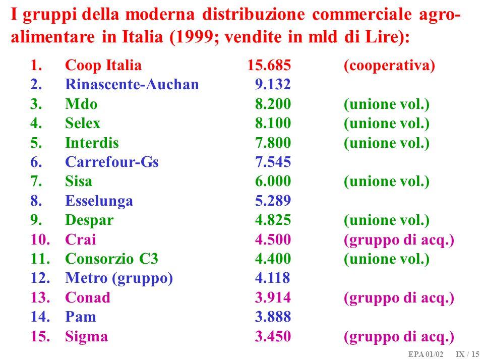 I gruppi della moderna distribuzione commerciale agro-alimentare in Italia (1999; vendite in mld di Lire):