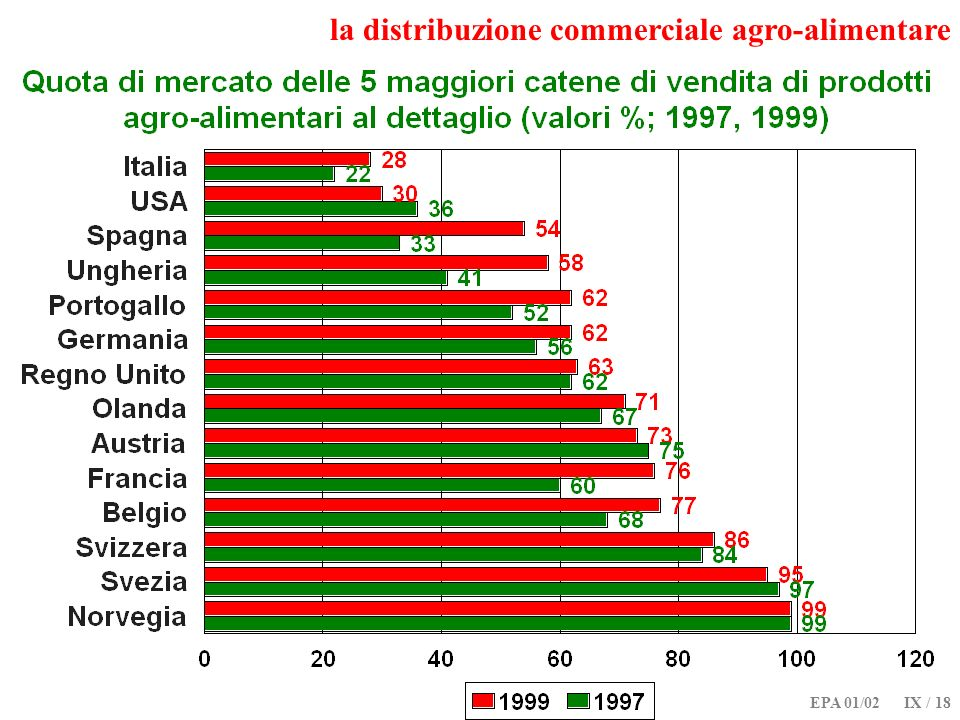 la distribuzione commerciale agro-alimentare