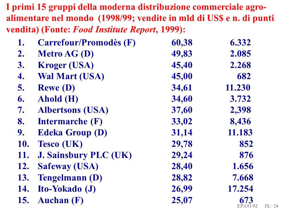 Carrefour/Promodès (F) 60,38 6.332 Metro AG (D) 49,83 2.085