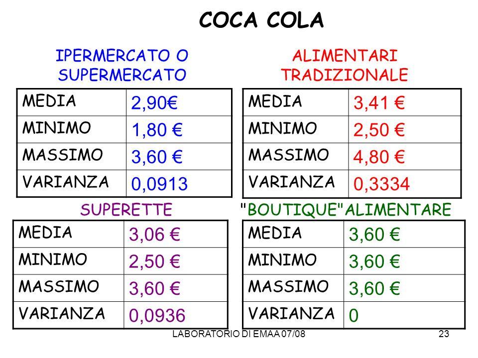 COCA COLA IPERMERCATO O SUPERMERCATO. ALIMENTARI TRADIZIONALE. MEDIA. 2,90€ MINIMO. 1,80 € MASSIMO.
