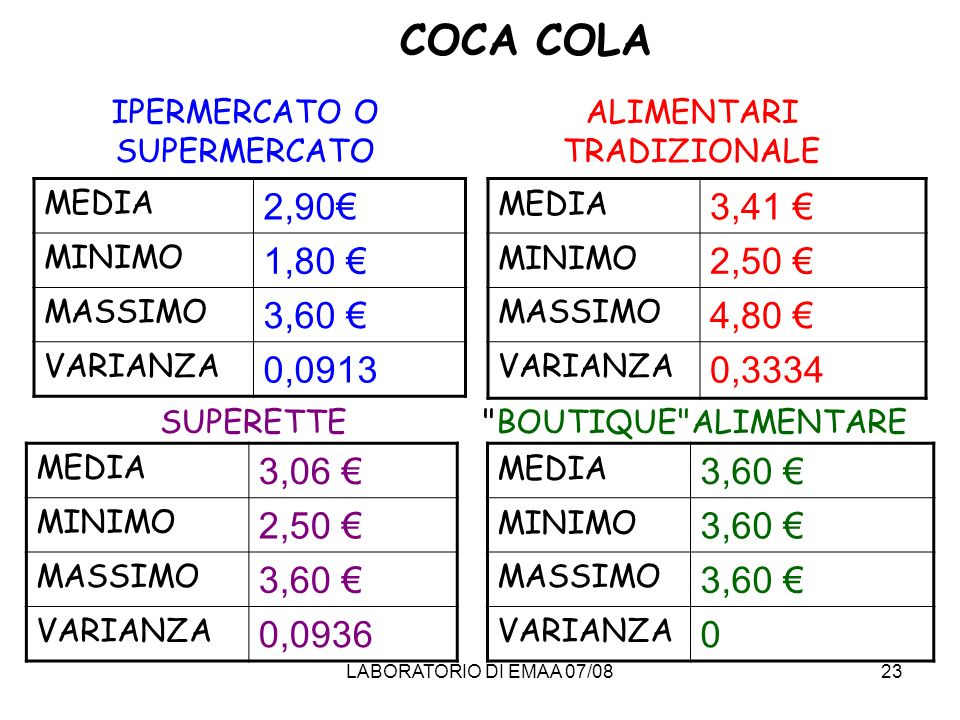 COCA COLAIPERMERCATO O SUPERMERCATO. ALIMENTARI TRADIZIONALE. MEDIA. 2,90€ MINIMO. 1,80 € MASSIMO. 3,60 €