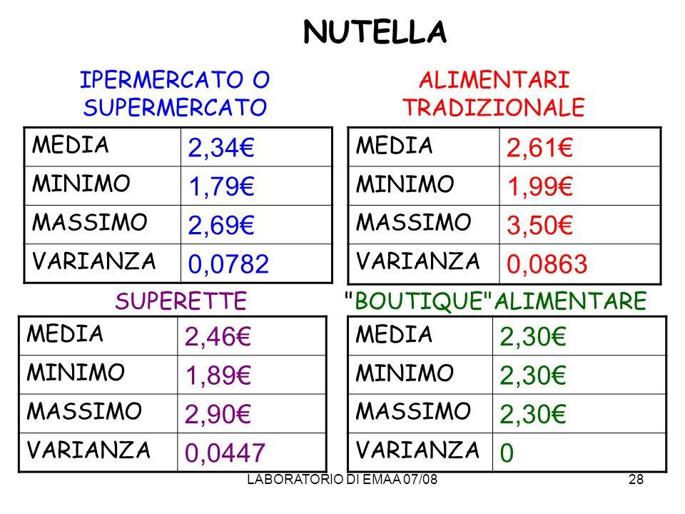 NUTELLA IPERMERCATO O SUPERMERCATO. ALIMENTARI TRADIZIONALE. MEDIA. 2,34€ MINIMO. 1,79€ MASSIMO.