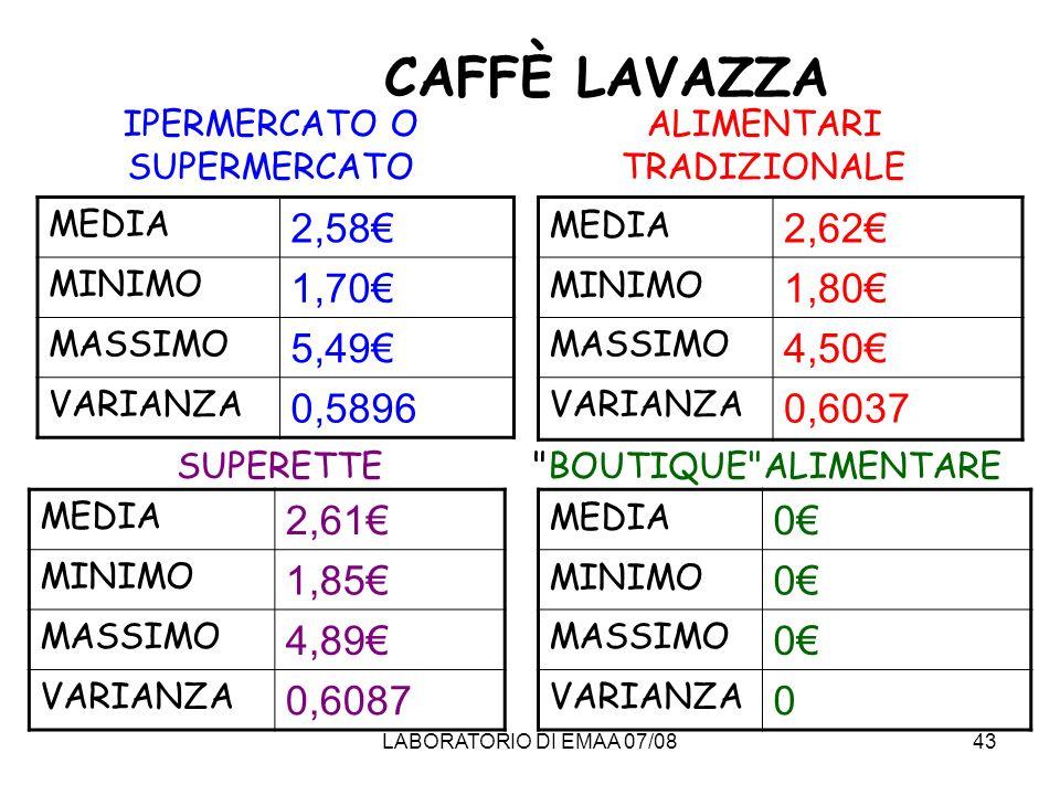 CAFFÈ LAVAZZAIPERMERCATO O SUPERMERCATO. ALIMENTARI TRADIZIONALE. MEDIA. 2,58€ MINIMO. 1,70€ MASSIMO.