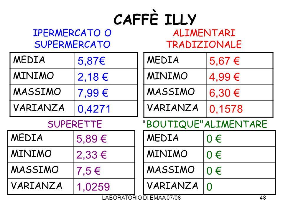 CAFFÈ ILLYIPERMERCATO O SUPERMERCATO. ALIMENTARI TRADIZIONALE. MEDIA. 5,87€ MINIMO. 2,18 € MASSIMO.