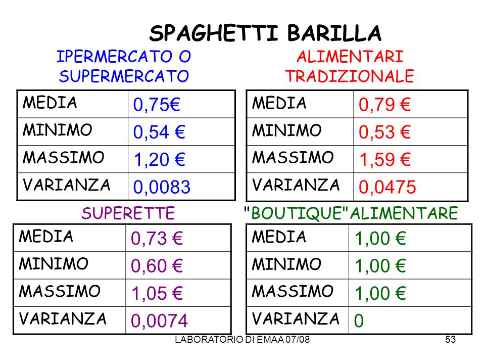 SPAGHETTI BARILLA 0,75€ 0,54 € 1,20 € 0,0083 0,79 € 0,53 € 1,59 €