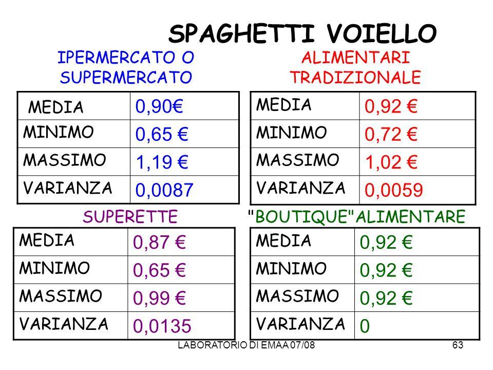 SPAGHETTI VOIELLO MEDIA 0,90€ 0,65 € 1,19 € 0,0087 0,92 € 0,72 €