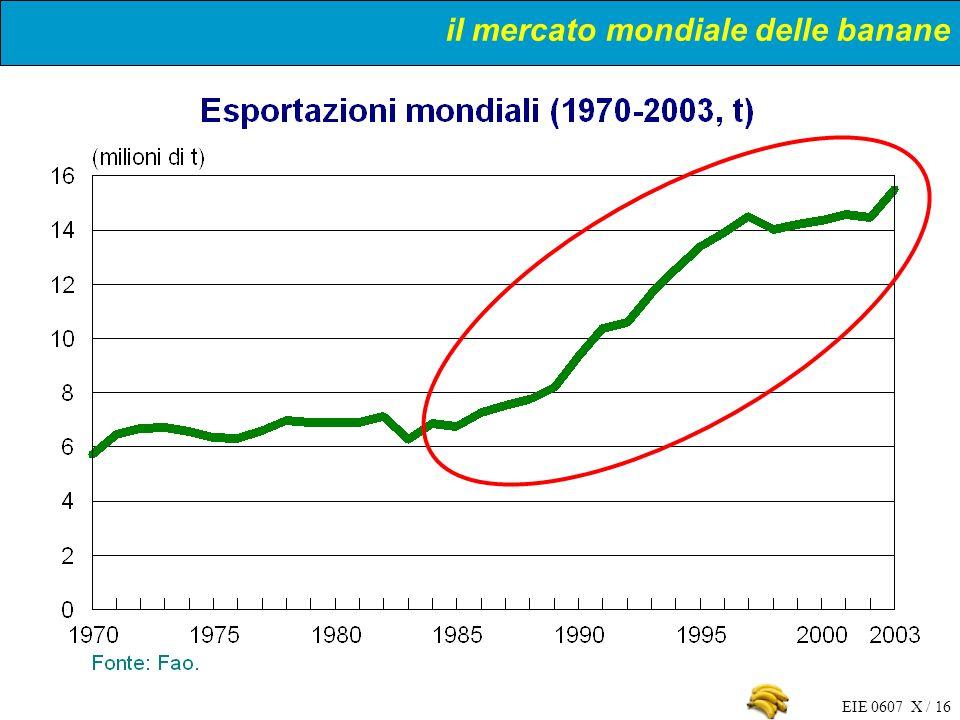 il mercato mondiale delle banane