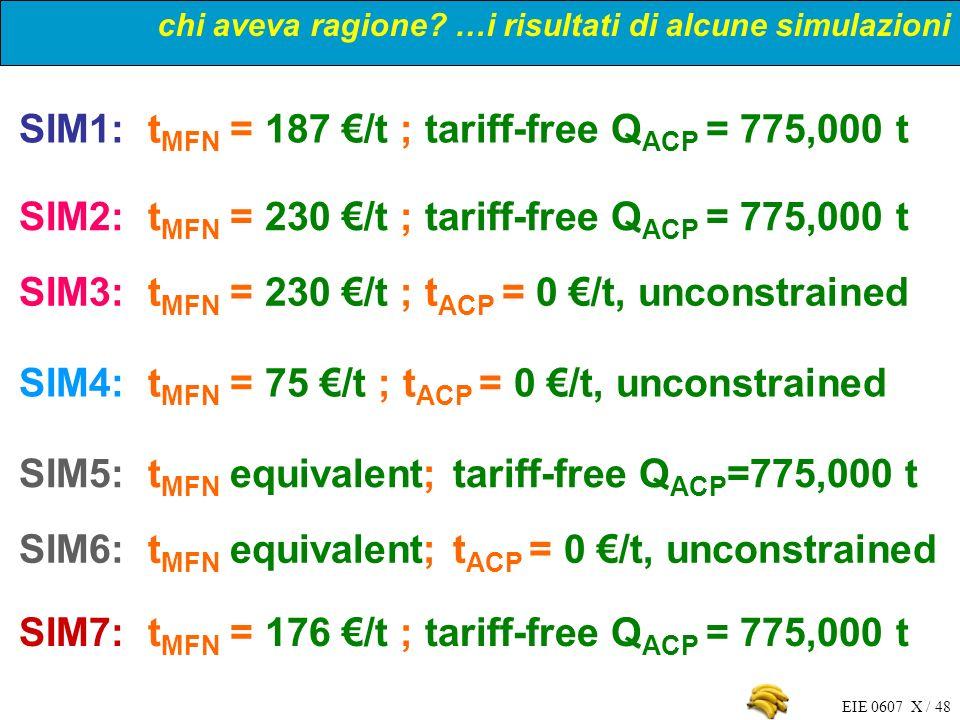 SIM1: tMFN = 187 €/t ; tariff-free QACP = 775,000 t