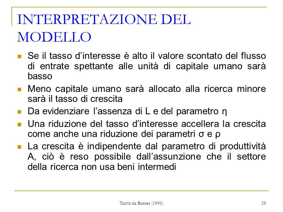 INTERPRETAZIONE DEL MODELLO