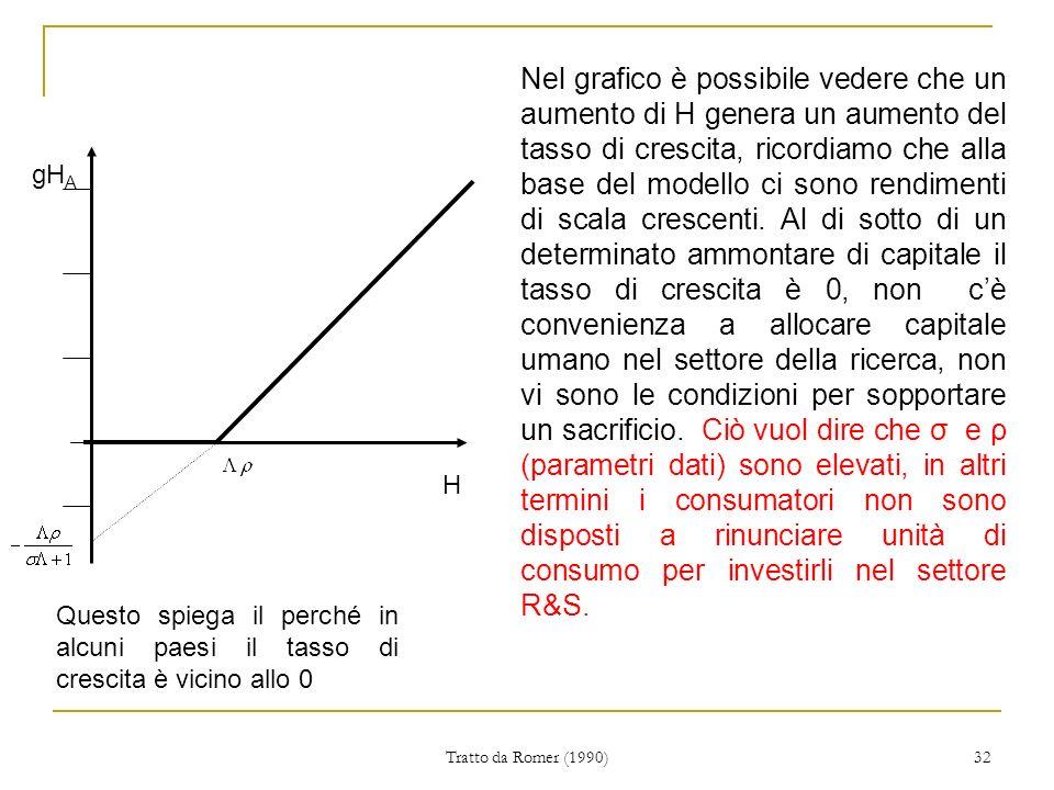 Nel grafico è possibile vedere che un aumento di H genera un aumento del tasso di crescita, ricordiamo che alla base del modello ci sono rendimenti di scala crescenti. Al di sotto di un determinato ammontare di capitale il tasso di crescita è 0, non c'è convenienza a allocare capitale umano nel settore della ricerca, non vi sono le condizioni per sopportare un sacrificio. Ciò vuol dire che σ e ρ (parametri dati) sono elevati, in altri termini i consumatori non sono disposti a rinunciare unità di consumo per investirli nel settore R&S.