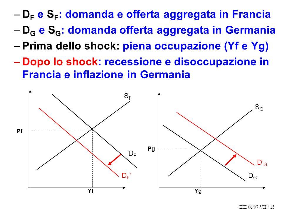 DF e SF: domanda e offerta aggregata in Francia